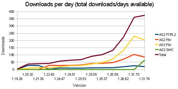 Tweener download statistics