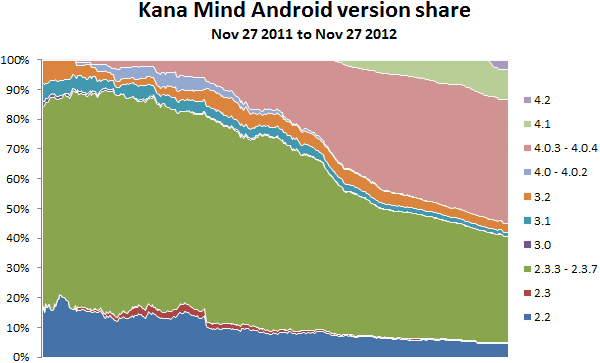 Android version installation share for Kana Mind, Nov 27 2012