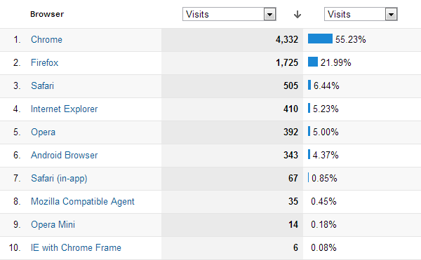 OS breakdown by Google Analytics