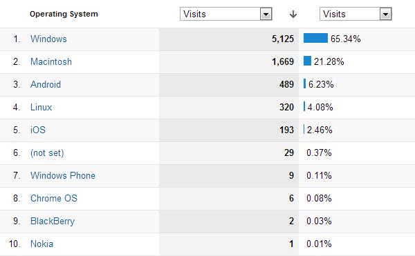 OS breakdown by Google Analytics