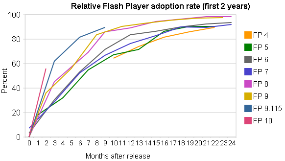 Flash adoption rate, December 2008