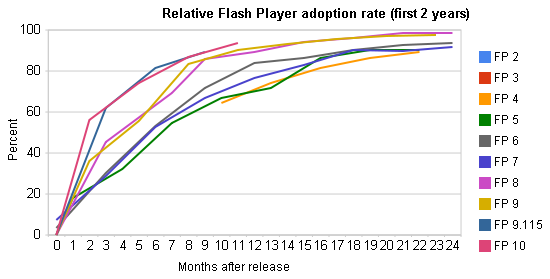 Flash adoption rate, October 2009