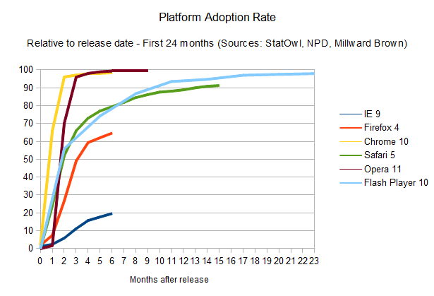 Platform adoption rates